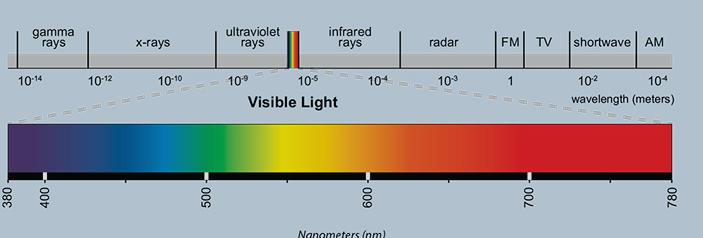 Spektrum Cahaya Penyusun Sinar Putih