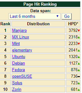 10 Distro Linux paling populer di Distrowatch
