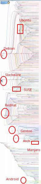 Gambaran Distro Linux dan Turunannya