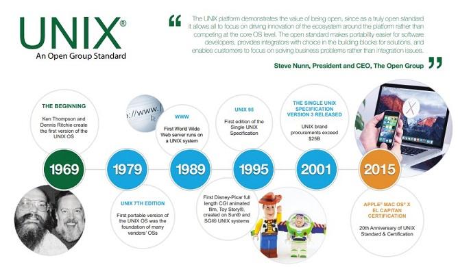 Sejarah Perkembangan Unix